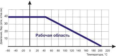 Диаграмма Давление/ Температура для полнопроходного шарового крана резьбового (муфтового) ABRA-BV-027A