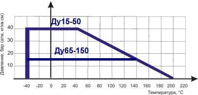 Диаграмма Давление / Температура для шарового крана ABRA-BV41 фланцевого