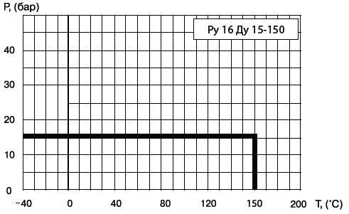 Диаграмма определяет рабочую область для крана шарового фланцевого БРОЕН 60.003.015 КШТ, БРОЕН 60.003.020 КШТ, БРОЕН 60.003.025 КШТ, БРОЕН 60.003.032 КШТ, БРОЕН 60.003.040 КШТ, БРОЕН 60.003.050 КШТ, БРОЕН 60.003.065 КШТ, БРОЕН 60.003.080 КШТ, БРОЕН 60.003.100 КШТ, БРОЕН 60.003.125 КШТ, БРОЕН 60.003.150 КШТ