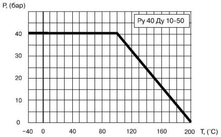 Диаграмма определяет рабочую область для шарового крана Балломакс (ballomax) 60.100.010 КШТ, Балломакс (ballomax) 60.100.015 КШТ, Балломакс (ballomax) 60.100.020 КШТ, Балломакс (ballomax) 60.100.025 КШТ, Балломакс (ballomax) 60.100.032 КШТ, Балломакс (ballomax) 60.100.040 КШТ,  Балломакс (ballomax) 60.100.50 КШТ, Ру 16.