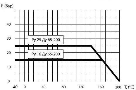 Диаграмма определяет рабочую область для крана шарового фланцевого Балломакс (ballomax) 61.103.125 КШТ, Балломакс (ballomax) 61.103.150 КШТ, Балломакс (ballomax) 61.103.200 КШТ, Балломакс (ballomax) 61.103.250 КШТ, Балломакс (ballomax) 61.103.300 КШТ, Балломакс (ballomax) 61.103.350 КШТ, Балломакс (ballomax) 61.103.400 КШТ, Балломакс (ballomax) 61.103.500 КШТ