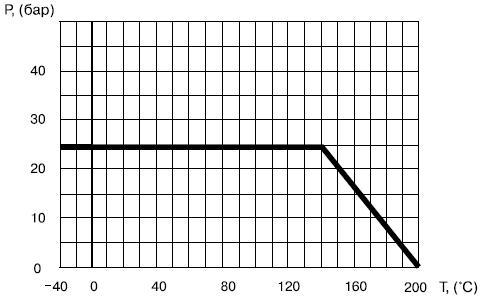 Диаграмма определяет рабочую область для шарового крана Балломакс 60.102.065 КШТ, Балломакс 60.102.080 КШТ, Балломакс 60.102.100 КШТ, Ру 16.