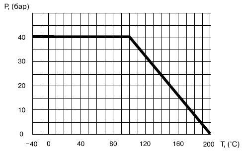 Диаграмма определяет рабочую область для шарового крана Балломакс 60.102.015 КШТ, Балломакс 60.102.020 КШТ, Балломакс 60.102.025 КШТ, Балломакс 60.102.032 КШТ, Балломакс 60.102.040 КШТ, Балломакс 60.102.050 КШТ, Балломакс 60.102.065 КШТ, Балломакс 60.102.080 КШТ, Балломакс 60.102.100 КШТ, Балломакс 60.102.125 КШТ, Балломакс 60.102.150 КШТ, Ру 16.