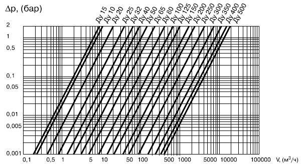 Диаграмма падения давления (перепада давления в зависимости от расхода) для стандартного шарового крана Балломакс / Ballomax