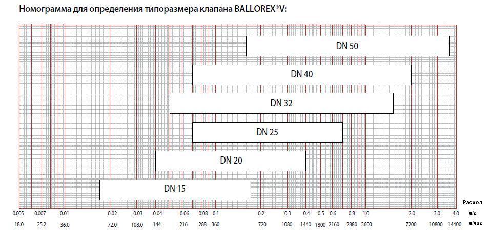 Номограмма выбора типоразмера клапана Баллорекс V