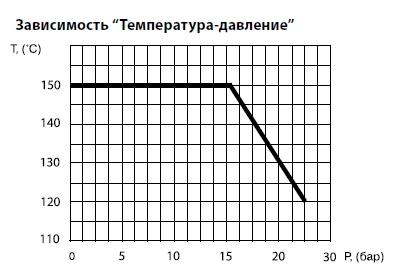 Диаграмма Температура/Давление для шарового крана латунного полнопроходного BROEN (обычная рукоятка, мама/мама)