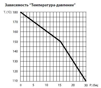 Диаграмма Температура/Давление для шарового крана латунного полнопроходного BROEN (рукоятка бабочка, мама/папа) с дренажом