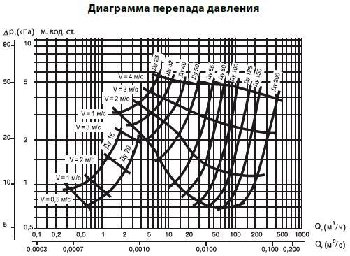 Диаграмма перепада давления. Расходная характеристика. Обратный клапан чугунный седельчатый резьбовой (муфтовый). Код серии V277.