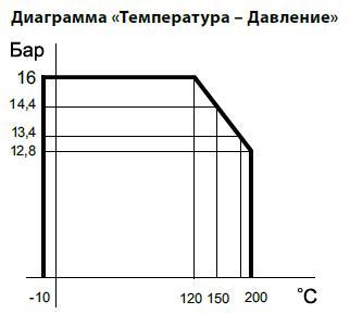 Диаграмма Давление / Температура для  обратного клапана чугунного седельчатого резьбового. Код серии V277.