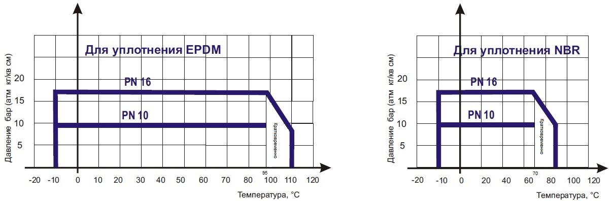 Диаграмма определяет рабочую область дла затвора поворотного дискового ABRA-BUV-FL226Dxxx Ду 50-1000, Ру 10/16 фланцевого