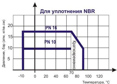 Диаграмма определяет рабочую область дла затвора поворотного дискового ABRA-BUV-VF863Dxxx Ду 032-600, Ру 16.