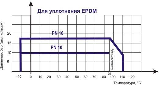 Диаграмма определяет рабочую область дла затвора поворотного дискового ABRA-BUV-VF826Dxxx Ду 040-600, Ру 16.