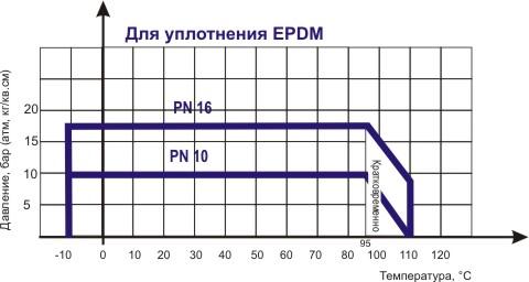 Диаграмма определяет рабочую область дла затвора поворотного дискового ABRA-BUV-VF866Dxxx Ду 032-600, Ру 16.