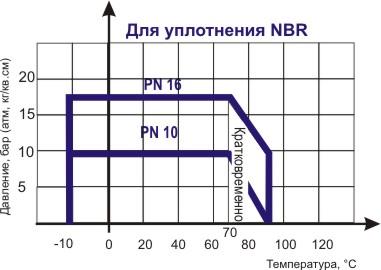 Диаграмма определяет рабочую область дла затвора поворотного дискового ABRA-BUV-VF826/863/866Dxxx, Ру 10 и 16.