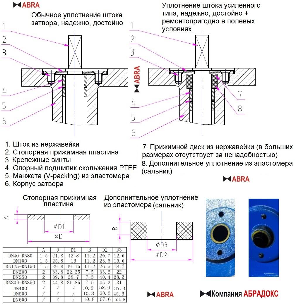 Обычное уплотнение штока поворотного затвора ABRA-BUV и уплотнение усиленного типа с сальником