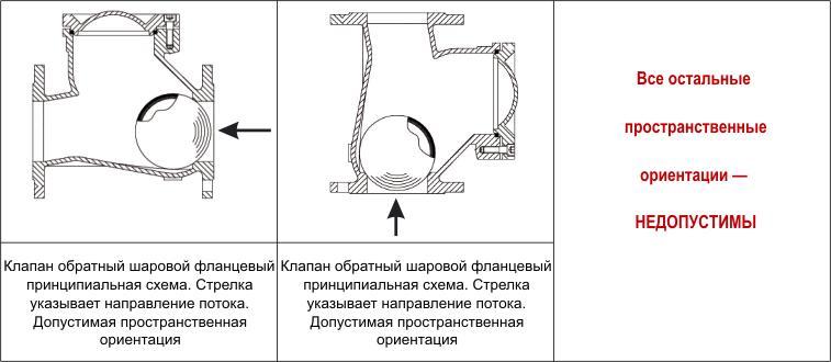 Разрешенные и запрещенные положения в установке обратного клапана шарового фланцевого ABRA-D-022-NBR