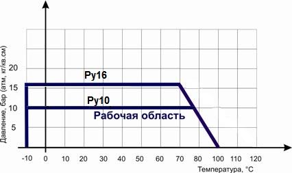 Диаграмма Давление / Температура для </strong><strong>обратного клапана шарового фланцевого ABRA-D-022-NBR