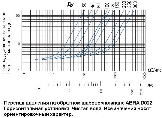 Перепад давления на малых расходах обратных шаровых клапанов ABRA . Чистая вода. Горизонтальная установка.