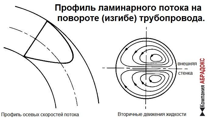 Профиль ламинарного потока на изгибе (повороте) трубопровода