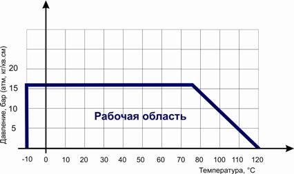 Диаграмма Давление / Температура для </strong><strong>обратного клапана двустворчатого межфланцевого баттерфляй ABRA-D-122-EN