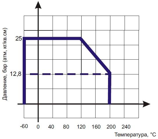 Диаграмма Давление / Температура для обратного клапана двустворчатого межфланцевого тарельчатого D-71