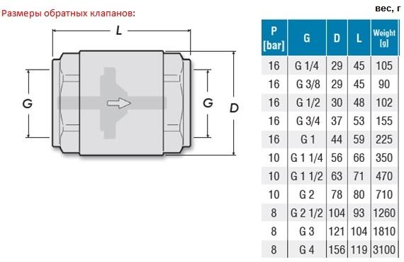 Размеры и вес. Обратный клапан латунный COMAP серия 1270 DN15-100 PN8/10/16 внутренняя /внутренняя резьба