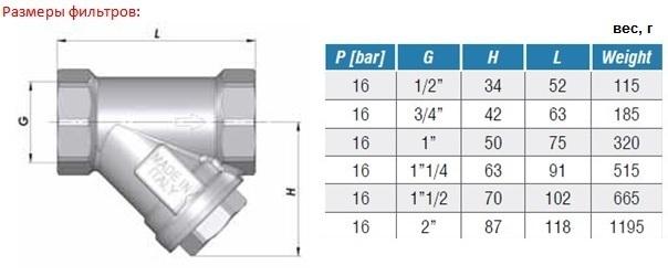 Размеры и вес. Фильтр сетчатый латунный COMAP серия 1125 DN15-50 PN16 внутренняя /внутренняя резьба