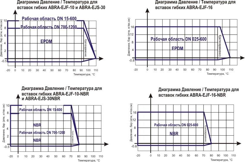Диаграмма Давление / Температура для гибких вставок фланцевых - антивибрационных компенсаторов
