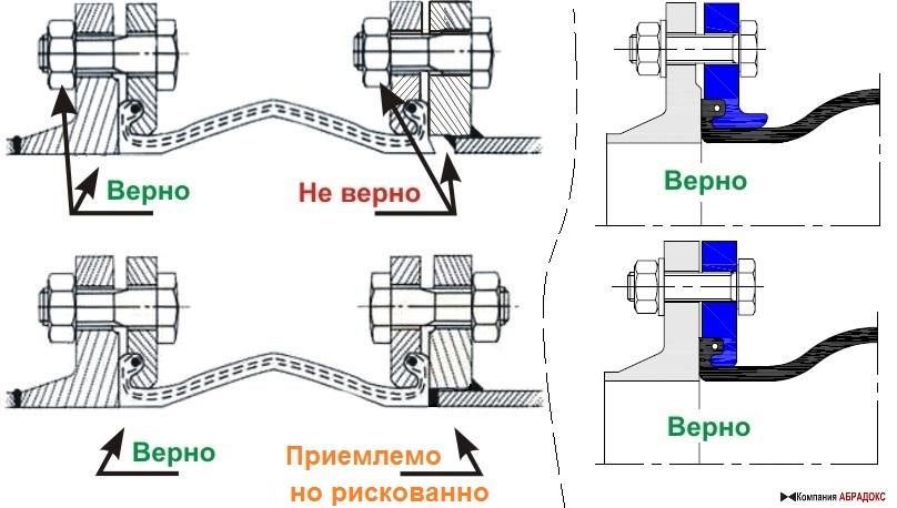 Установка вибровставок - гибких вставок (компенсаторов) между фланцами.