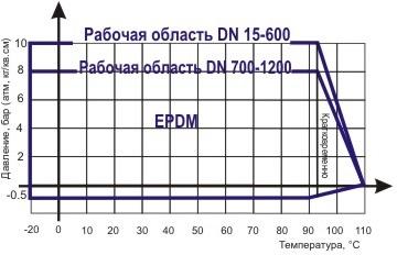 Диаграмма Давление / Температура для гибких вставок ABRA-EJF-10 фланцевых - антивибрационных компенсаторов для DN25-1200