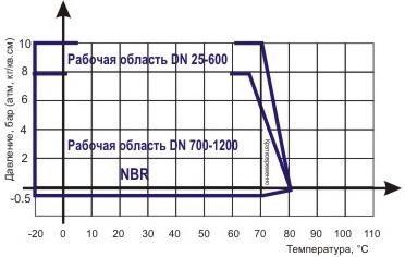 Диаграмма Давление / Температура для гибких вставок ABRA-EJF-10NBR фланцевых - антивибрационных компенсаторов