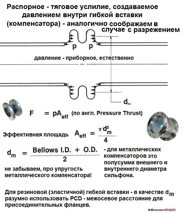 распорное усилие (pressure thrust) на компенсаторе, создаваемое внутренним давлением или тяговое усилие разрежения в компенсаторе, обычно для его оценки используют следующую формулу