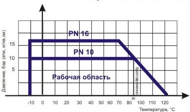 Диаграмма определяет рабочую область для задвижки клиновой ABRA A40-(10)16-XXXG с обрезиненным клином и невыдвижным штоком Ду 300-600, Ру 10.