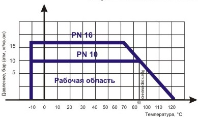 Диаграмма определяет рабочую область для задвижки клиновой ABRA-A40-10D с обрезиненным клином и невыдвижным штоком Ду 200-1000, Ру 10.