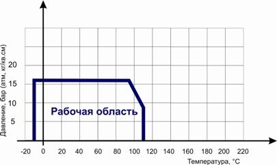 Диаграмма определяет рабочую область для фильтра сетчатого латунного резьбового в координатах Давление (в барах приборного) / Температура (° C).