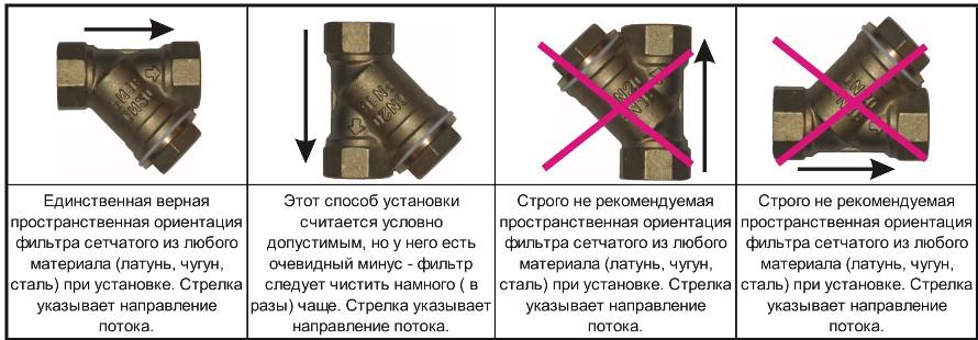 """Разрешенные и запрещенные положения в установке фильтра сетчатого латунного резьбового (""""грязевика муфтового"""") ABRA-YS-3000E"""