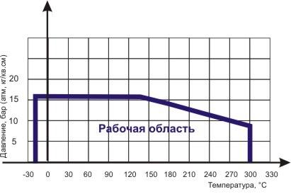 Диаграмма Давление/ Температура для фильтра сетчатого фланцевого чугунного ABRA-YF-3016-D