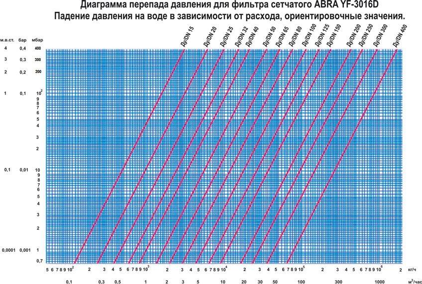 Диаграмма передада давления для фильтра ABRA-YF-3016-D сетчатого фланцевого чугунного. Падение давления на воде.