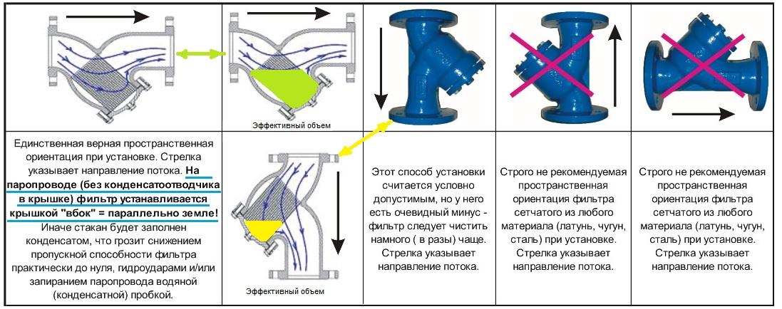 Разрешенные и запрещенные положения в установке фильтра ABRA-YF-3016-D сетчатого фланцевого чугунного