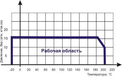 Диаграмма Давление/ Температура для фильтра сетчатого резьбового чугунного