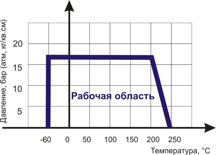 Диаграмма Давление/ Температура  для фильтра сетчатого фланцевого нержавеющего ABRA-YF-3000-SS316