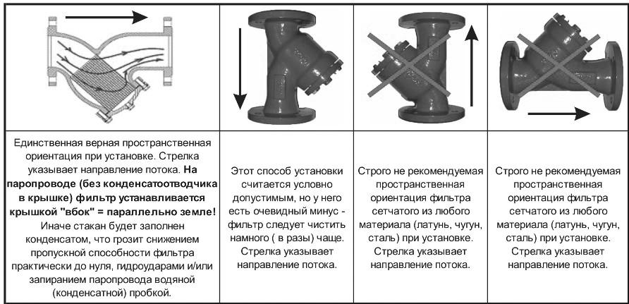 Разрешенные и запрещенные положения в установке фильтра ABRA-YF-3000-SS сетчатого фланцевого нержавеющего